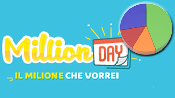 Analisi dell'estrazione Million Day del 22 Giugno 2020